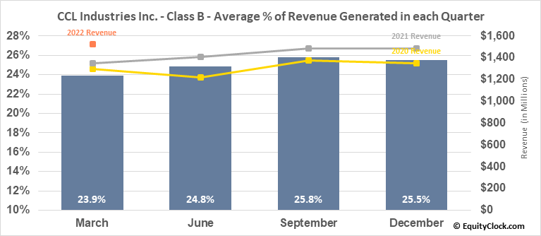 CCL Industries Inc. - Class B (TSE:CCL/B.TO) Revenue Seasonality