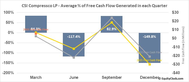 CSI Compressco LP (NASD:CCLP) Free Cash Flow Seasonality