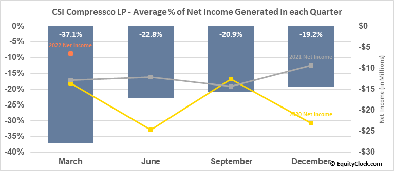 CSI Compressco LP (NASD:CCLP) Net Income Seasonality