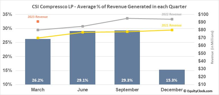 CSI Compressco LP (NASD:CCLP) Revenue Seasonality