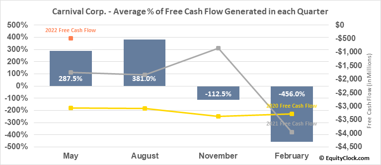 Carnival Corp. (NYSE:CCL) Free Cash Flow Seasonality