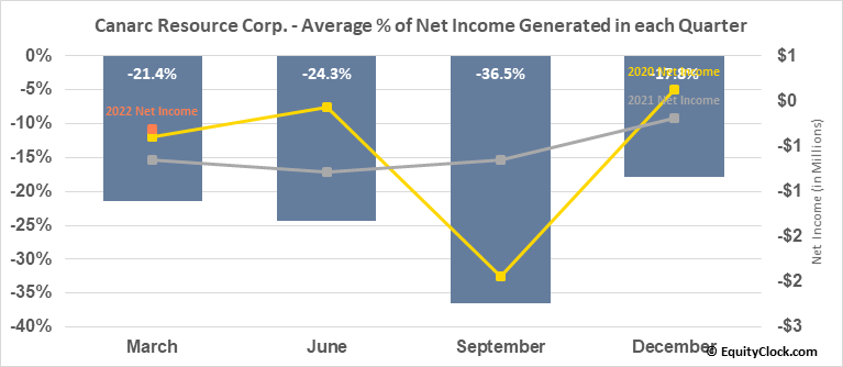 Canarc Resource Corp. (TSE:CCM.TO) Net Income Seasonality