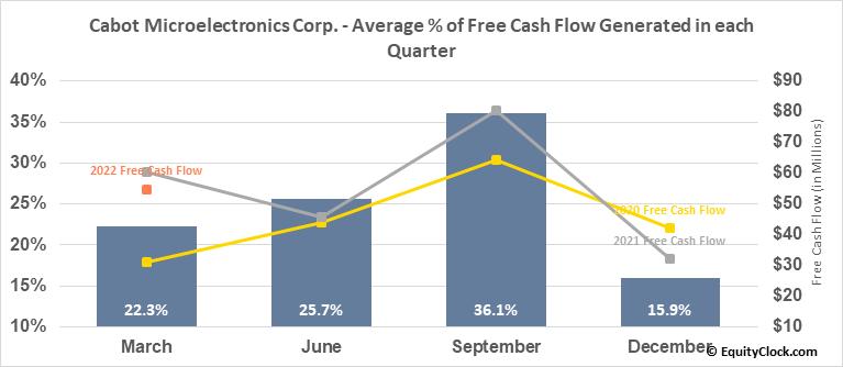 Cabot Microelectronics Corp. (NASD:CCMP) Free Cash Flow Seasonality