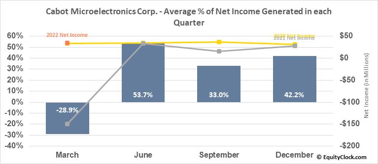Cabot Microelectronics Corp. (NASD:CCMP) Net Income Seasonality