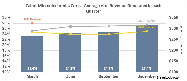 Cabot Microelectronics Corp. (NASD:CCMP) Revenue Seasonality
