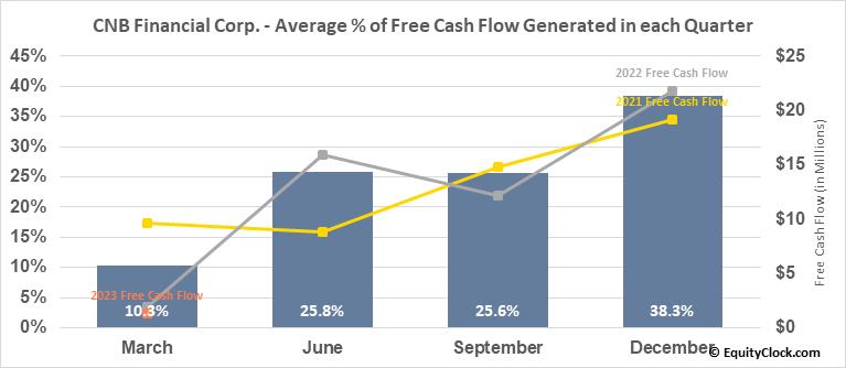 CNB Financial Corp. (NASD:CCNE) Free Cash Flow Seasonality
