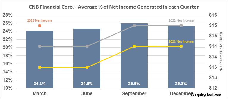 CNB Financial Corp. (NASD:CCNE) Net Income Seasonality
