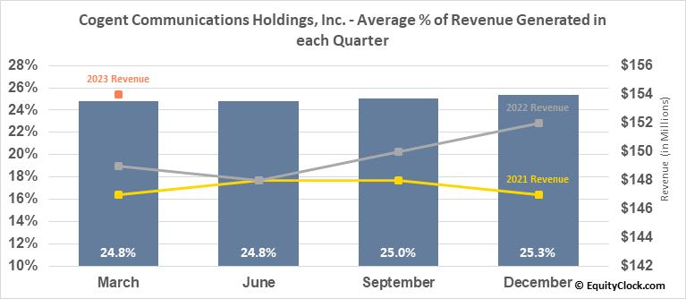 Cogent Communications Holdings, Inc. (NASD:CCOI) Revenue Seasonality