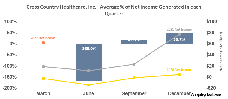 Cross Country Healthcare, Inc. (NASD:CCRN) Net Income Seasonality