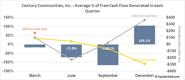 Century Communities, Inc. (NYSE:CCS) Free Cash Flow Seasonality