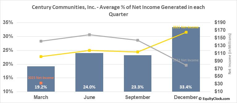Century Communities, Inc. (NYSE:CCS) Net Income Seasonality