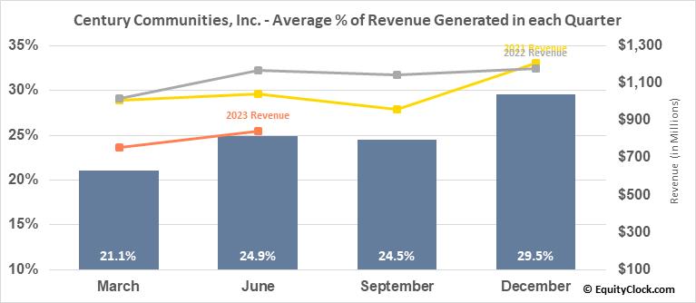 Century Communities, Inc. (NYSE:CCS) Revenue Seasonality