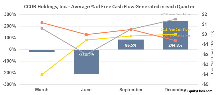 CCUR Holdings, Inc. (OTCMKT:CCUR) Free Cash Flow Seasonality