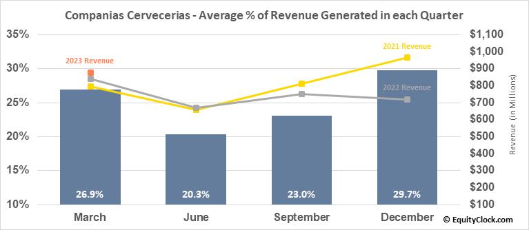 Companias Cervecerias (NYSE:CCU) Revenue Seasonality