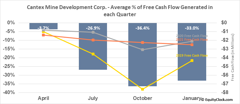 Cantex Mine Development Corp. (TSXV:CD.V) Free Cash Flow Seasonality
