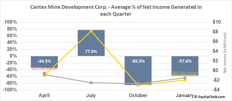 Cantex Mine Development Corp. (TSXV:CD.V) Net Income Seasonality