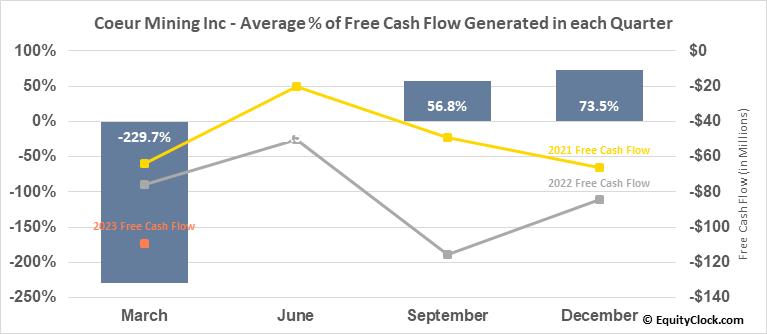 Coeur Mining Inc (NYSE:CDE) Free Cash Flow Seasonality