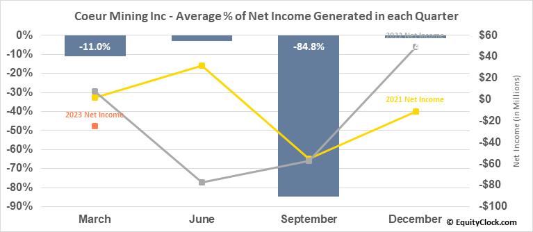 Coeur Mining Inc (NYSE:CDE) Net Income Seasonality