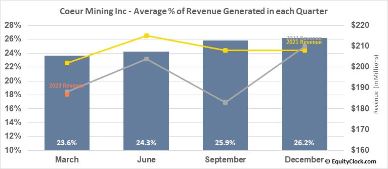 Coeur Mining Inc (NYSE:CDE) Revenue Seasonality