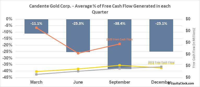 Candente Gold Corp. (TSXV:CDG.V) Free Cash Flow Seasonality