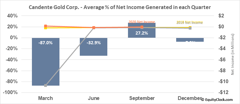 Candente Gold Corp. (TSXV:CDG.V) Net Income Seasonality
