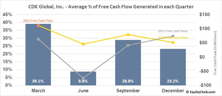 CDK Global, Inc. (NASD:CDK) Free Cash Flow Seasonality
