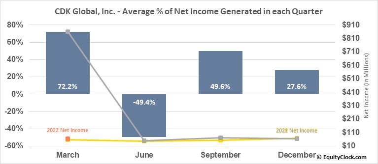 CDK Global, Inc. (NASD:CDK) Net Income Seasonality