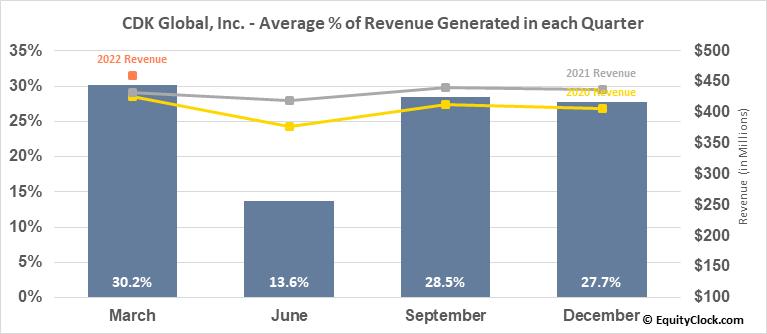 CDK Global, Inc. (NASD:CDK) Revenue Seasonality
