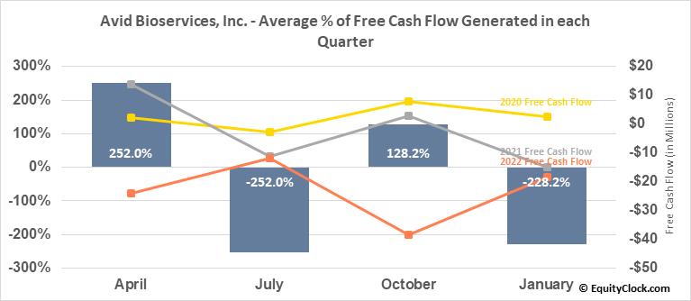 Avid Bioservices, Inc. (NASD:CDMO) Free Cash Flow Seasonality