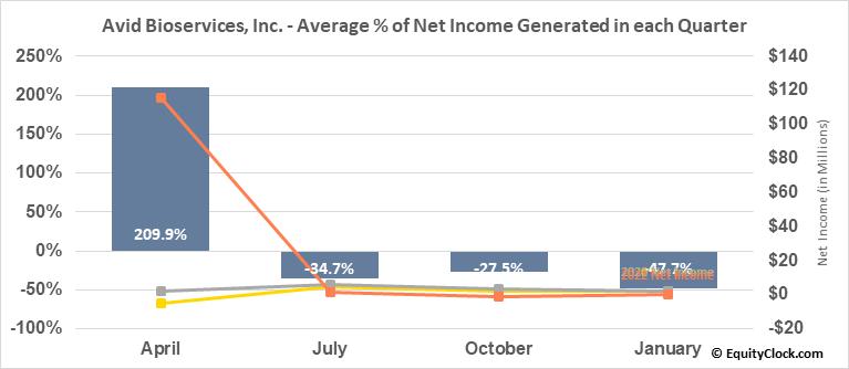 Avid Bioservices, Inc. (NASD:CDMO) Net Income Seasonality