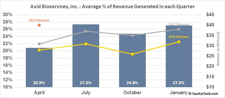 Avid Bioservices, Inc. (NASD:CDMO) Revenue Seasonality