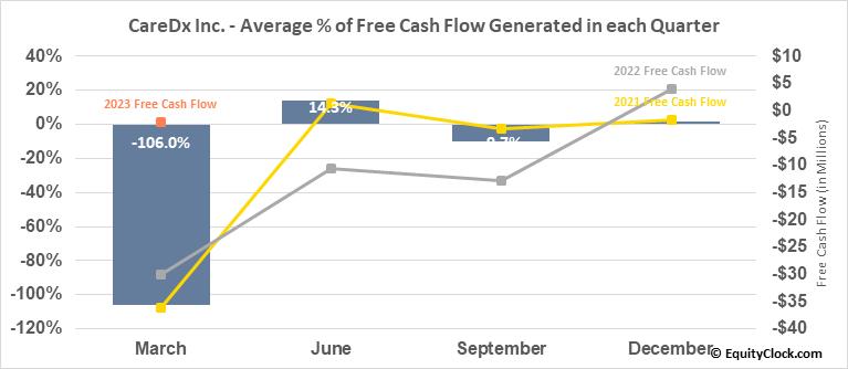 CareDx Inc. (NASD:CDNA) Free Cash Flow Seasonality