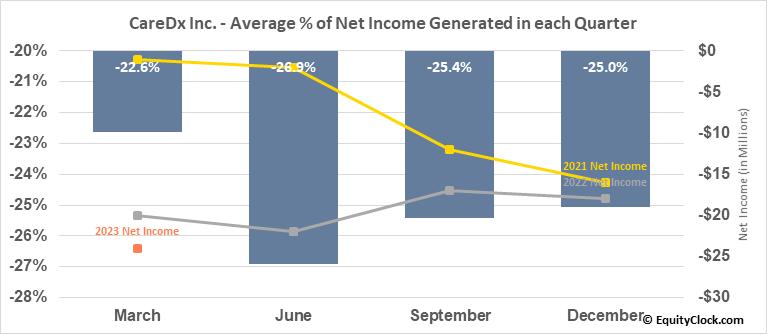 CareDx Inc. (NASD:CDNA) Net Income Seasonality