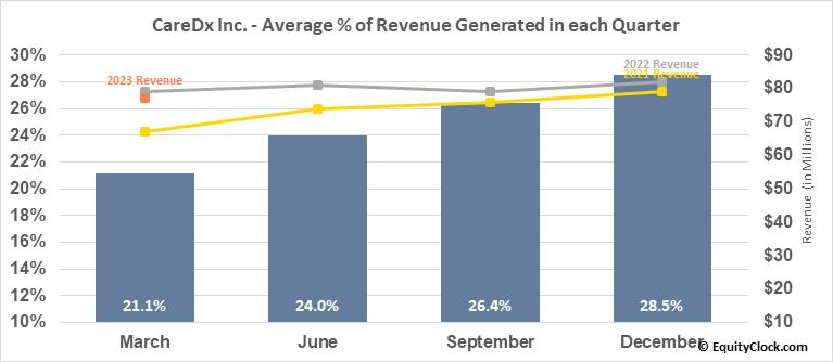 CareDx Inc. (NASD:CDNA) Revenue Seasonality