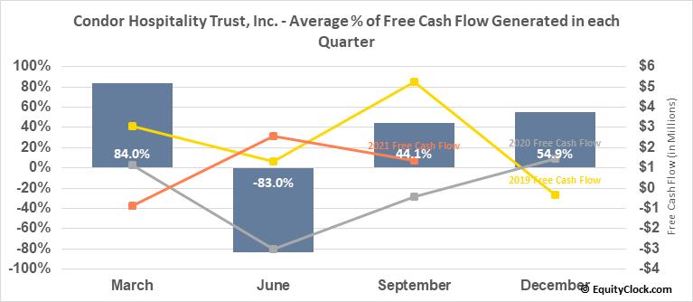Condor Hospitality Trust, Inc. (AMEX:CDOR) Free Cash Flow Seasonality