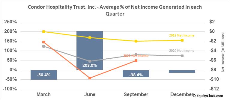 Condor Hospitality Trust, Inc. (AMEX:CDOR) Net Income Seasonality