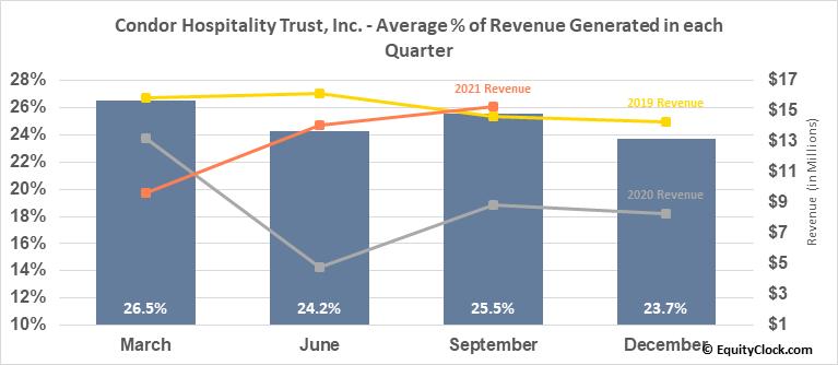 Condor Hospitality Trust, Inc. (AMEX:CDOR) Revenue Seasonality