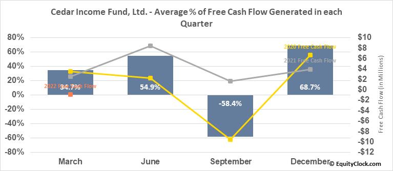 Cedar Income Fund, Ltd. (NYSE:CDR) Free Cash Flow Seasonality