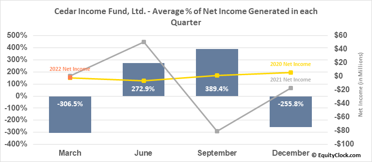 Cedar Income Fund, Ltd. (NYSE:CDR) Net Income Seasonality
