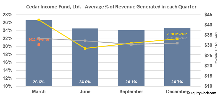 Cedar Income Fund, Ltd. (NYSE:CDR) Revenue Seasonality