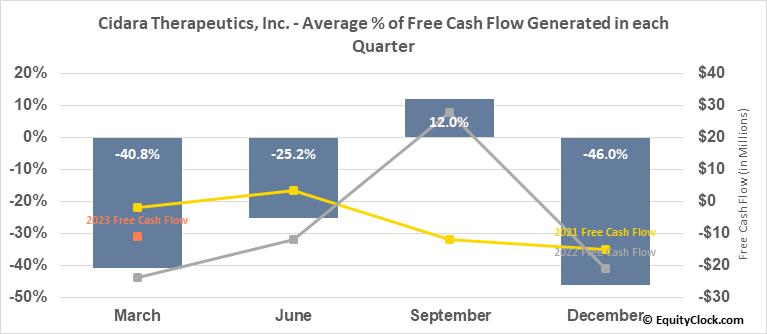 Cidara Therapeutics, Inc. (NASD:CDTX) Free Cash Flow Seasonality