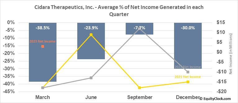 Cidara Therapeutics, Inc. (NASD:CDTX) Net Income Seasonality
