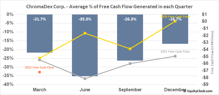 ChromaDex Corp. (NASD:CDXC) Free Cash Flow Seasonality
