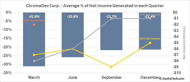 ChromaDex Corp. (NASD:CDXC) Net Income Seasonality