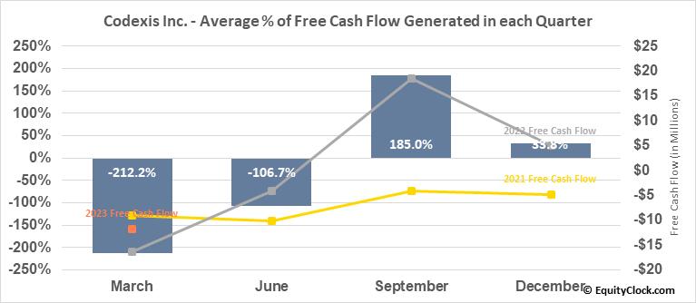 Codexis Inc. (NASD:CDXS) Free Cash Flow Seasonality