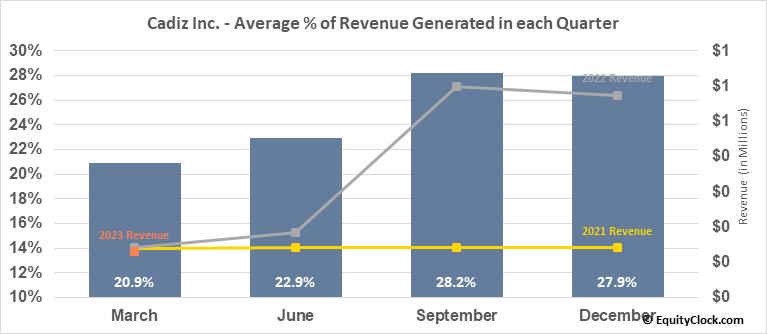 Cadiz Inc. (NASD:CDZI) Revenue Seasonality