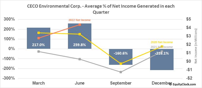 CECO Environmental Corp. (NASD:CECE) Net Income Seasonality
