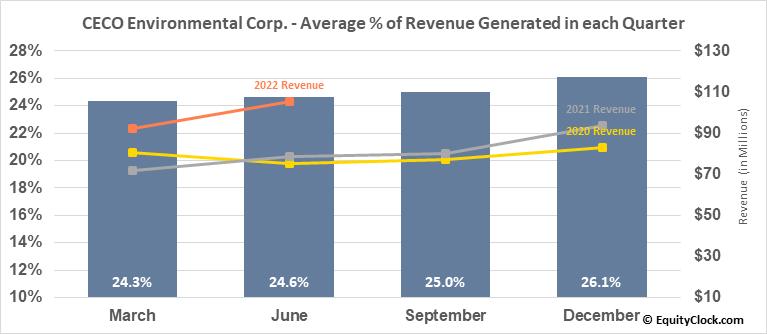 CECO Environmental Corp. (NASD:CECE) Revenue Seasonality