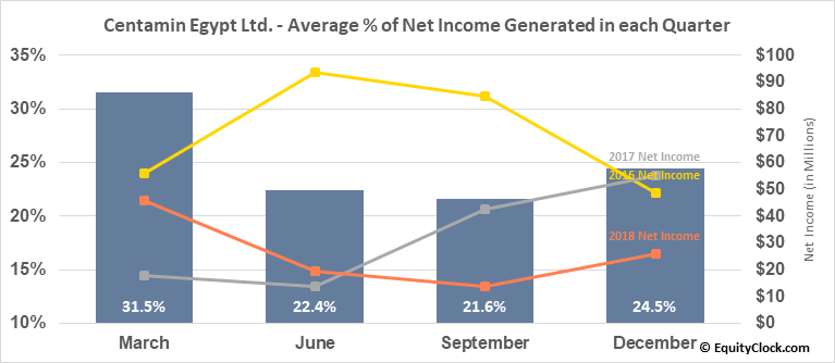 Centamin Egypt Ltd. (TSE:CEE.TO) Net Income Seasonality