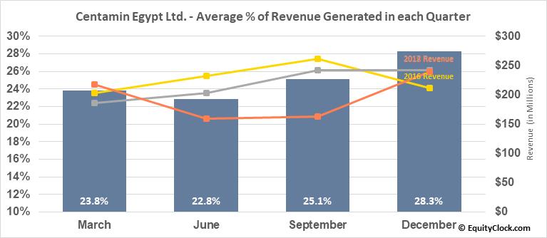 Centamin Egypt Ltd. (TSE:CEE.TO) Revenue Seasonality